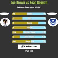 Lee Brown vs Sean Raggett h2h player stats