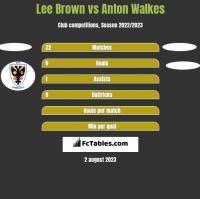 Lee Brown vs Anton Walkes h2h player stats