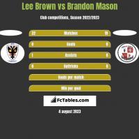 Lee Brown vs Brandon Mason h2h player stats