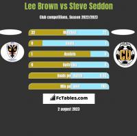 Lee Brown vs Steve Seddon h2h player stats