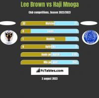 Lee Brown vs Haji Mnoga h2h player stats