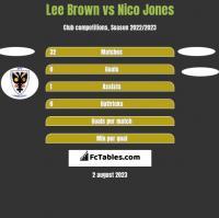Lee Brown vs Nico Jones h2h player stats