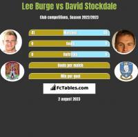 Lee Burge vs David Stockdale h2h player stats