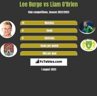 Lee Burge vs Liam O'Brien h2h player stats