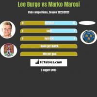 Lee Burge vs Marko Marosi h2h player stats