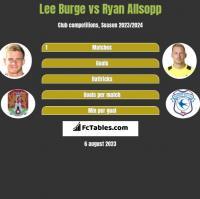 Lee Burge vs Ryan Allsopp h2h player stats