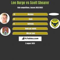 Lee Burge vs Scott Shearer h2h player stats