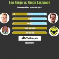 Lee Burge vs Simon Eastwood h2h player stats