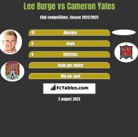 Lee Burge vs Cameron Yates h2h player stats