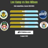Lee Camp vs Ben Wilson h2h player stats