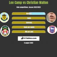 Lee Camp vs Christian Walton h2h player stats