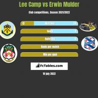 Lee Camp vs Erwin Mulder h2h player stats