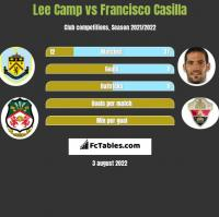 Lee Camp vs Francisco Casilla h2h player stats