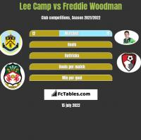 Lee Camp vs Freddie Woodman h2h player stats