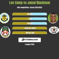Lee Camp vs Jamal Blackman h2h player stats