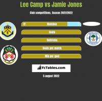 Lee Camp vs Jamie Jones h2h player stats
