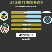 Lee Camp vs Marko Marosi h2h player stats