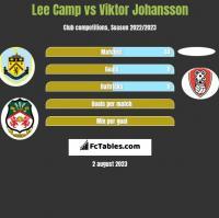Lee Camp vs Viktor Johansson h2h player stats