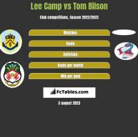 Lee Camp vs Tom Bilson h2h player stats