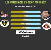 Lee Cattermole vs Aiden McGeady h2h player stats