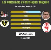 Lee Cattermole vs Christopher Maguire h2h player stats