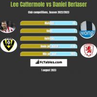 Lee Cattermole vs Daniel Berlaser h2h player stats