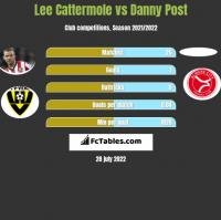 Lee Cattermole vs Danny Post h2h player stats