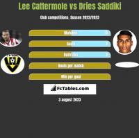 Lee Cattermole vs Dries Saddiki h2h player stats