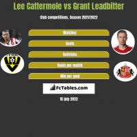 Lee Cattermole vs Grant Leadbitter h2h player stats