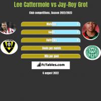 Lee Cattermole vs Jay-Roy Grot h2h player stats