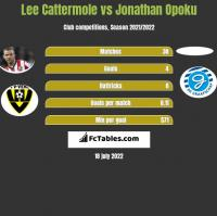 Lee Cattermole vs Jonathan Opoku h2h player stats