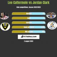 Lee Cattermole vs Jordan Clark h2h player stats