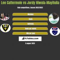 Lee Cattermole vs Jordy Hiwula-Mayifuila h2h player stats