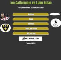 Lee Cattermole vs Liam Nolan h2h player stats