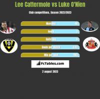 Lee Cattermole vs Luke O'Nien h2h player stats
