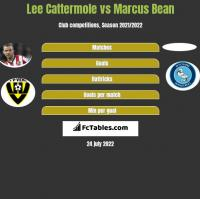Lee Cattermole vs Marcus Bean h2h player stats