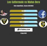 Lee Cattermole vs Matus Bero h2h player stats