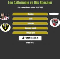 Lee Cattermole vs Nils Roeseler h2h player stats