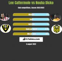 Lee Cattermole vs Nouha Dicko h2h player stats