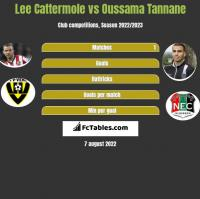 Lee Cattermole vs Oussama Tannane h2h player stats