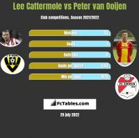 Lee Cattermole vs Peter van Ooijen h2h player stats