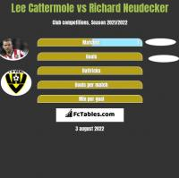 Lee Cattermole vs Richard Neudecker h2h player stats