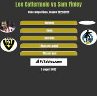 Lee Cattermole vs Sam Finley h2h player stats