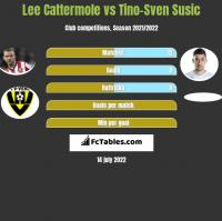 Lee Cattermole vs Tino-Sven Susić h2h player stats