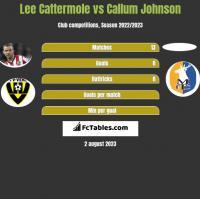 Lee Cattermole vs Callum Johnson h2h player stats