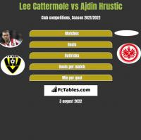 Lee Cattermole vs Ajdin Hrustic h2h player stats