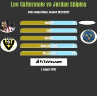 Lee Cattermole vs Jordan Shipley h2h player stats
