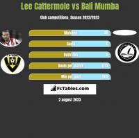 Lee Cattermole vs Bali Mumba h2h player stats