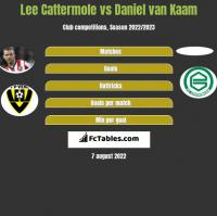 Lee Cattermole vs Daniel van Kaam h2h player stats