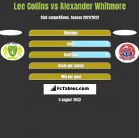 Lee Collins vs Alexander Whitmore h2h player stats